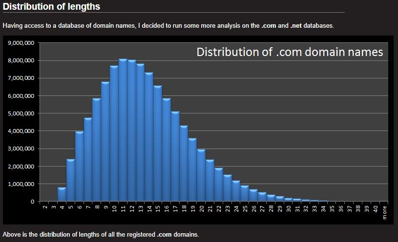 Domain name lenght distribution