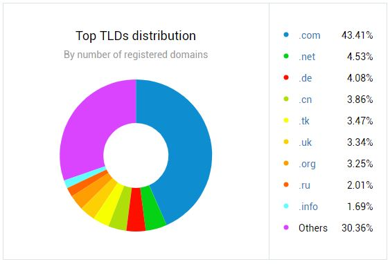 TLDs distribution