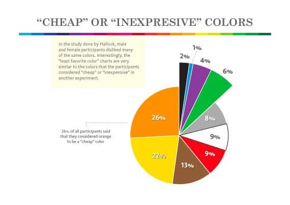 Goedkope of goedkope kleuren