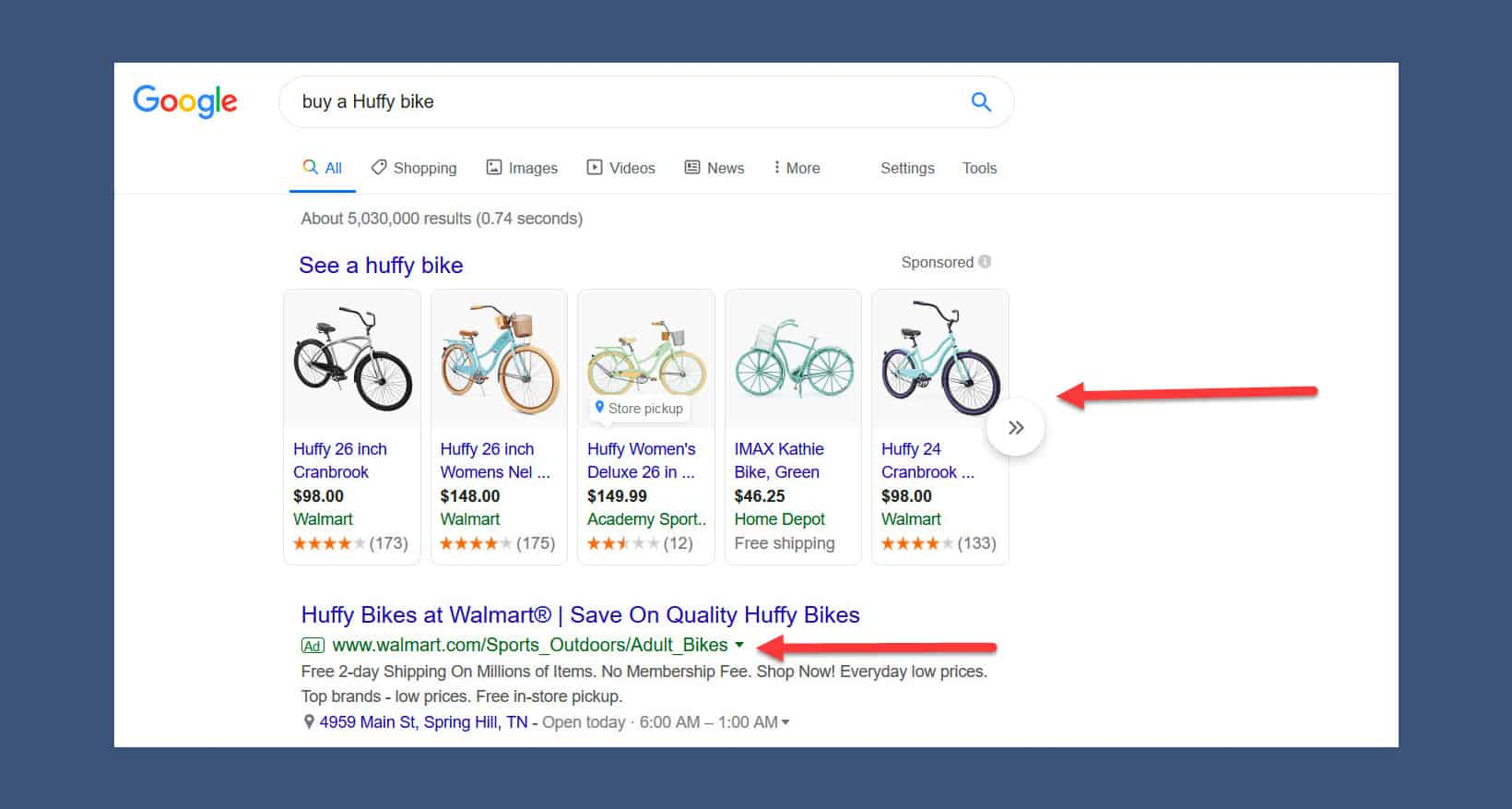 Google Ads uses the PPC format.