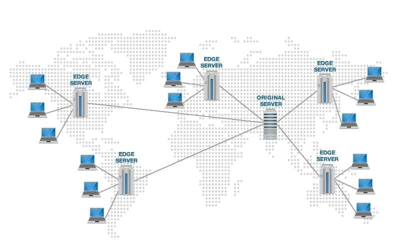 CDN Servers Network