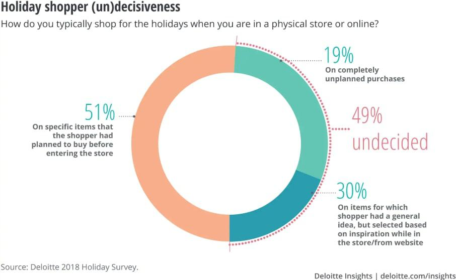49 percent influenced by retailer