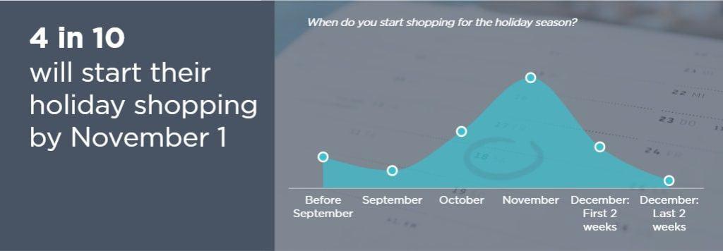 NRF most holiday shopping starts November 1