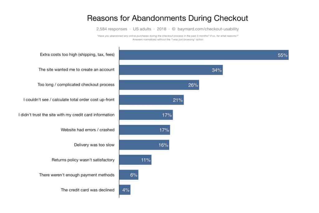 why people abandon carts