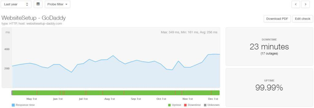 GoDaddy 2019 uptime and speed