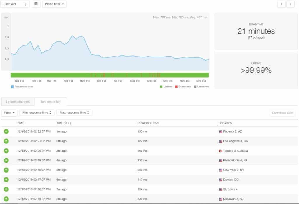HostGator last 12 month statistics