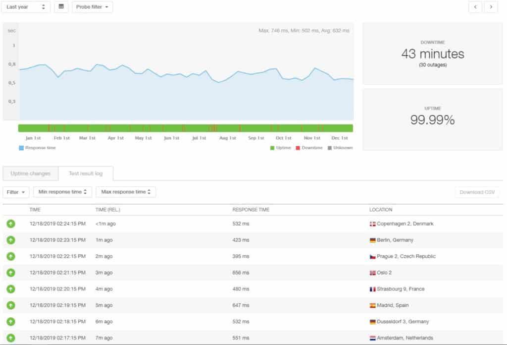SiteGround last 12 month statistics