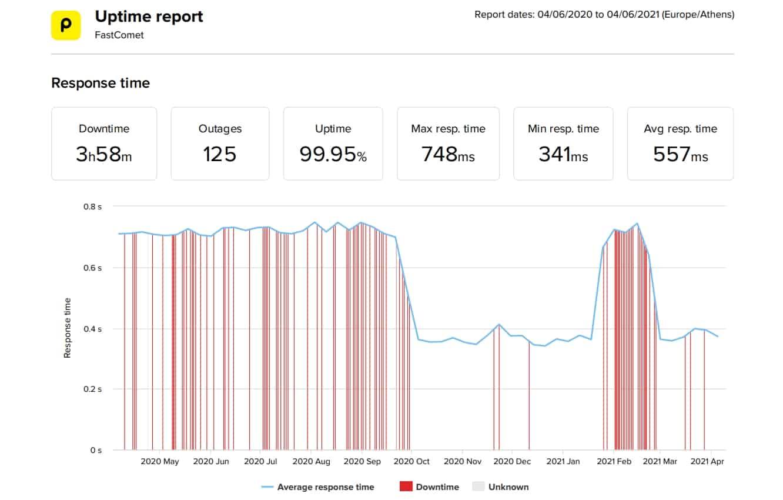 FastComet last 12-month uptime and speed statistics