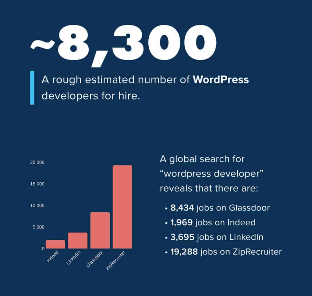 How Many WordPress Developers Are Available for Hire?