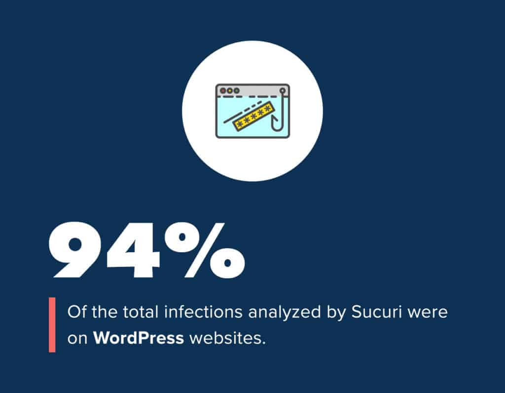 How Many WordPress Sites Get Hacked Each Year?