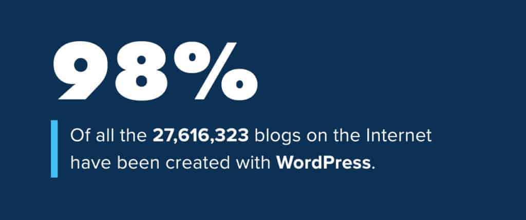 How Many Blogs Are Built Using WordPress?