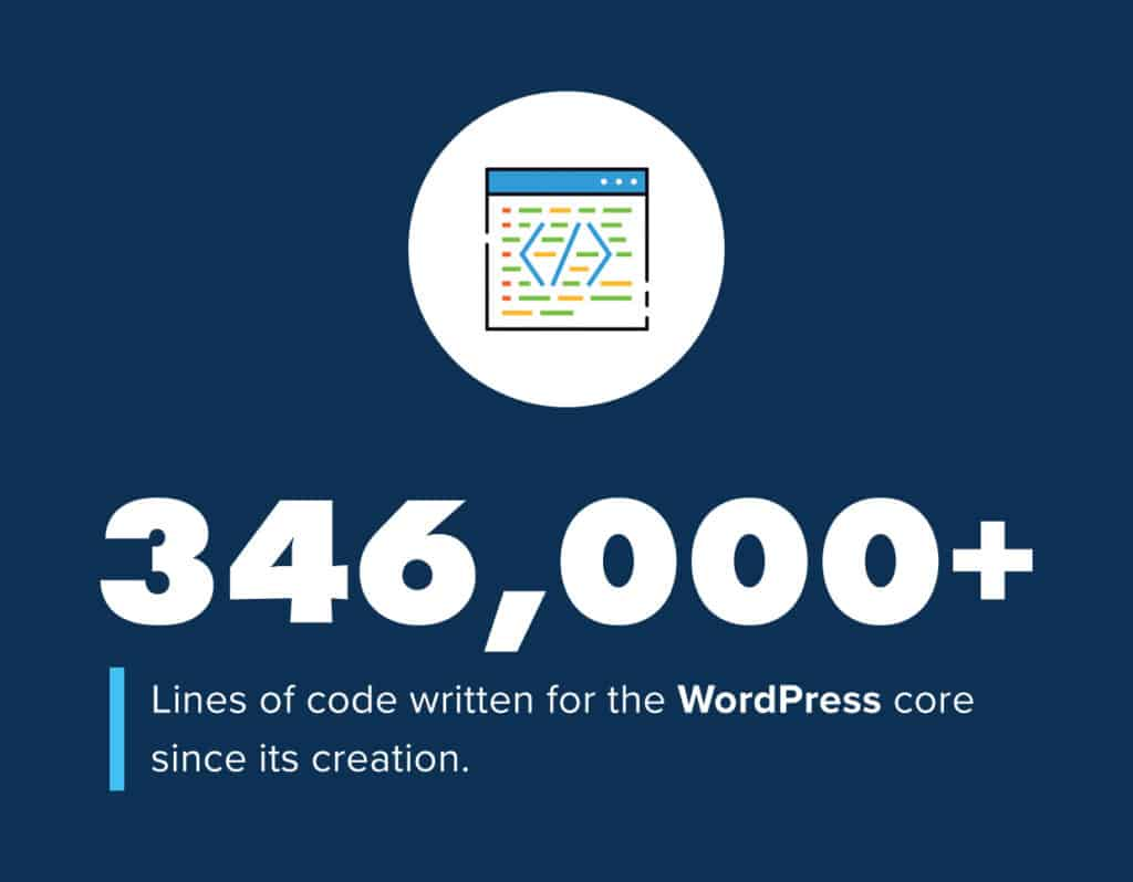 How Many Lines of Code Have Been Written for the WordPress Core?