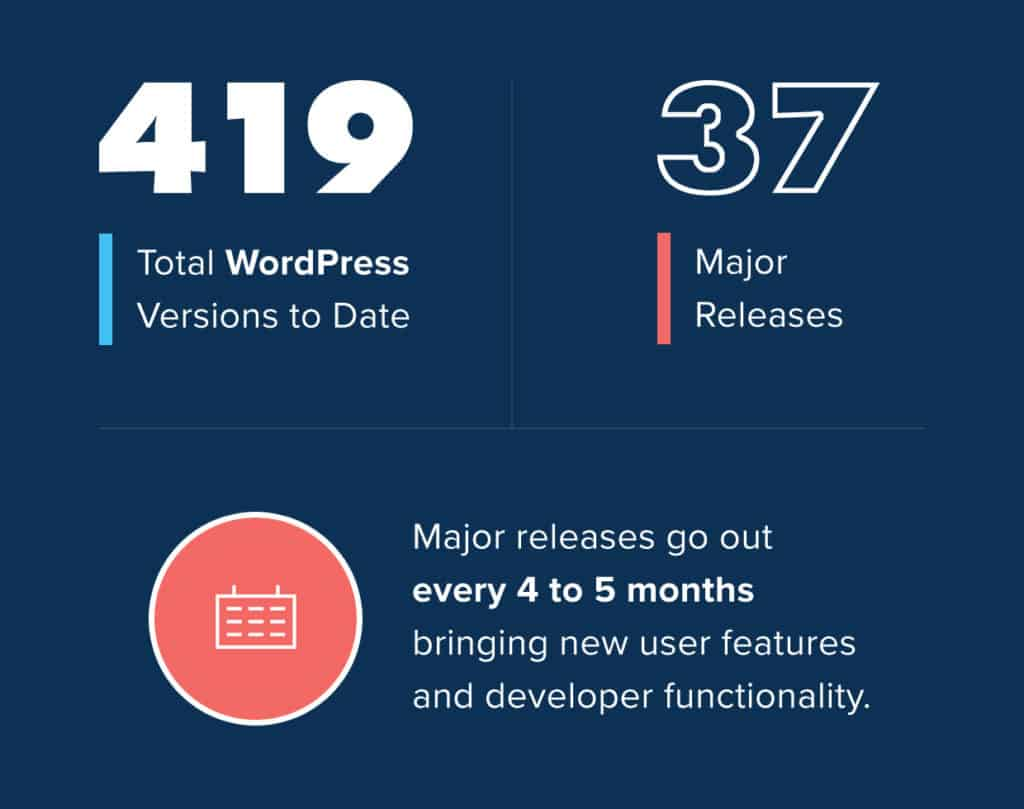 How Many Versions of WordPress Have There Been?