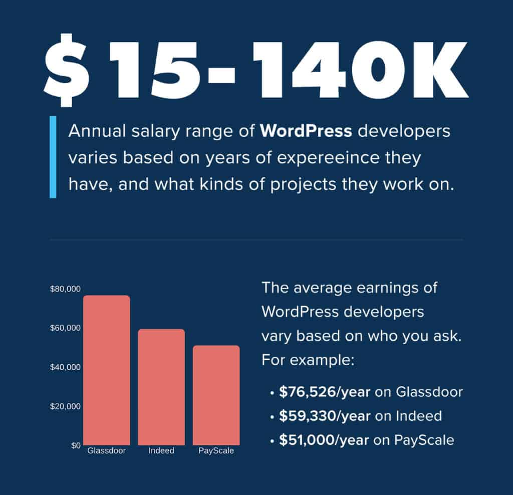 How Much Does the Average WordPress Developer Make?