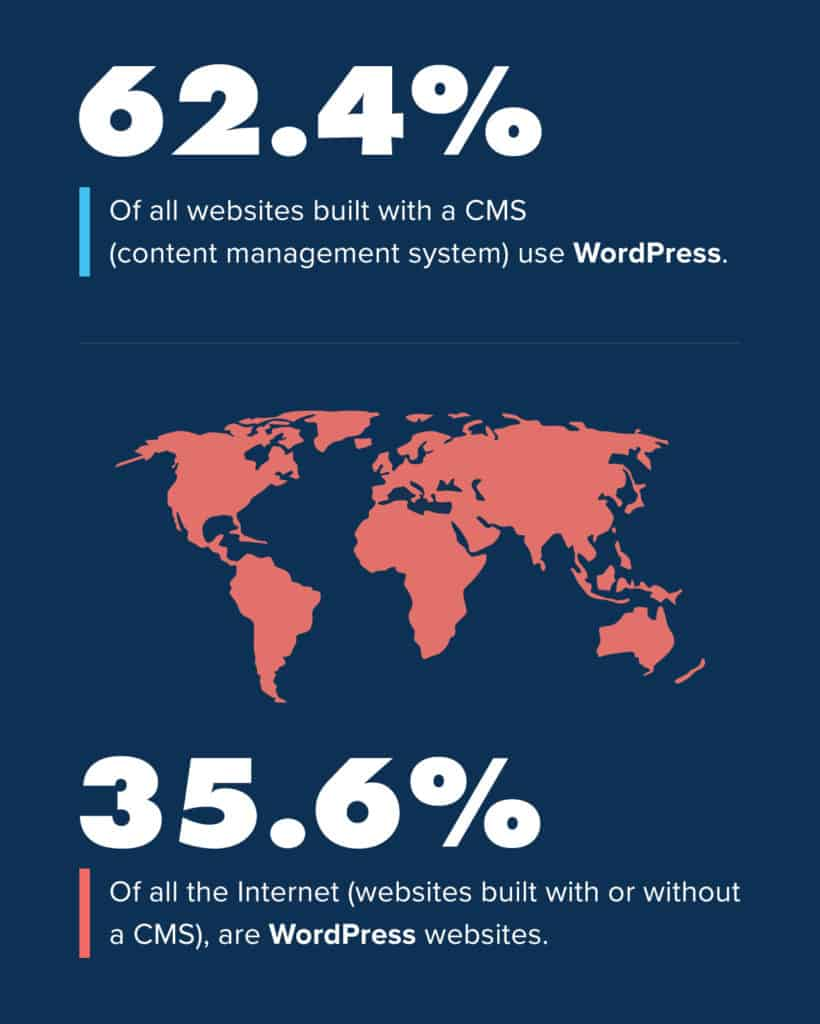 How Much of the CMS Market Share Does WordPress Own?
