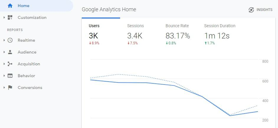A look at Google Analytics.
