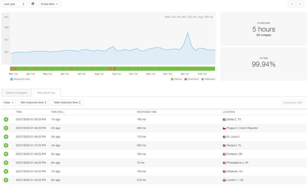 A2 Hosting Statistieken over 12 maanden