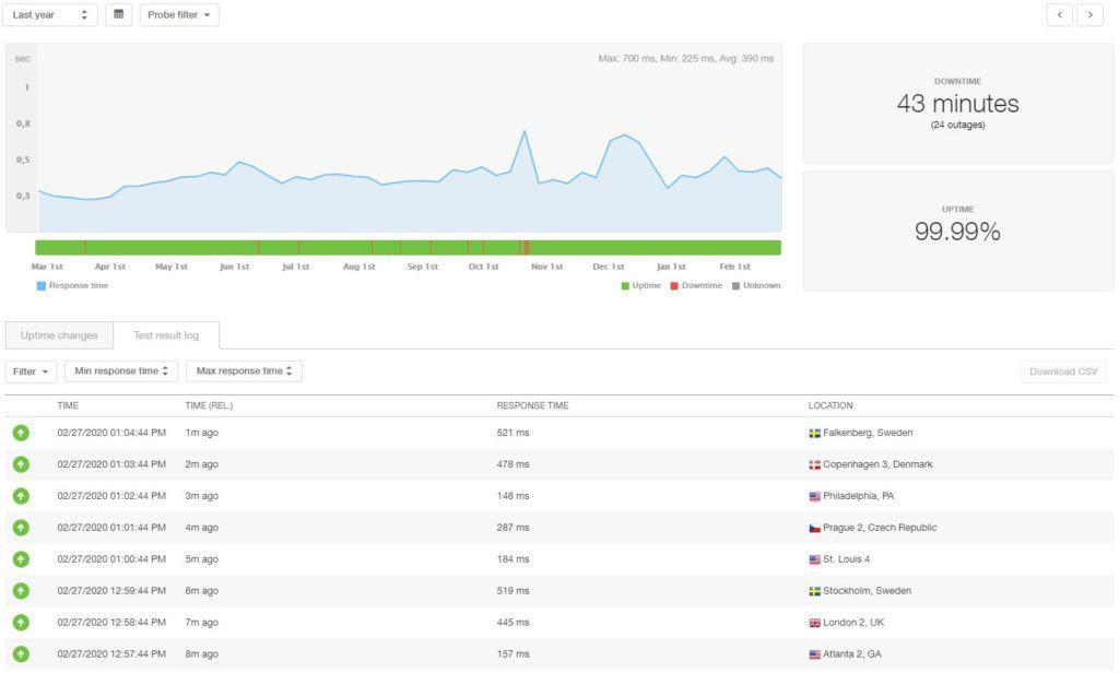 Bluehost statistieken over 12 maanden