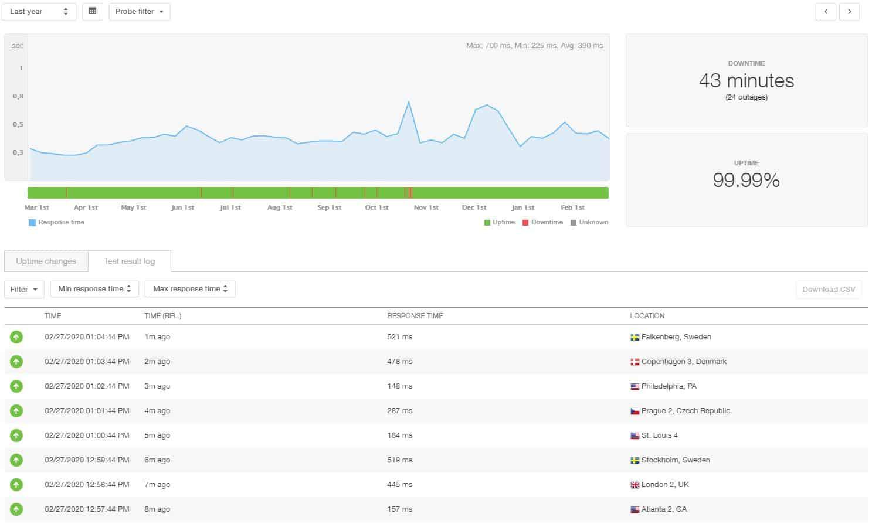 Estadísticas de 12 meses de Bluehost