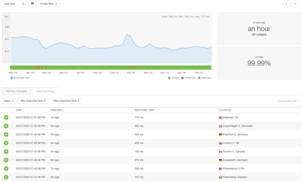 GreenGeeks statistieken over 12 maanden