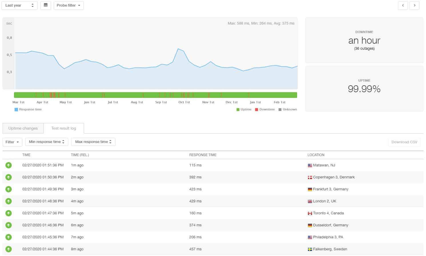 Estadísticas de 12 meses de GreenGeeks