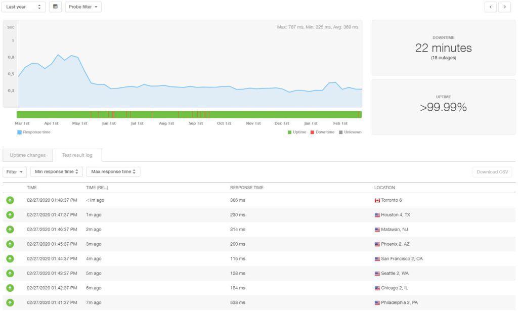 HostGator statistieken over 12 maanden