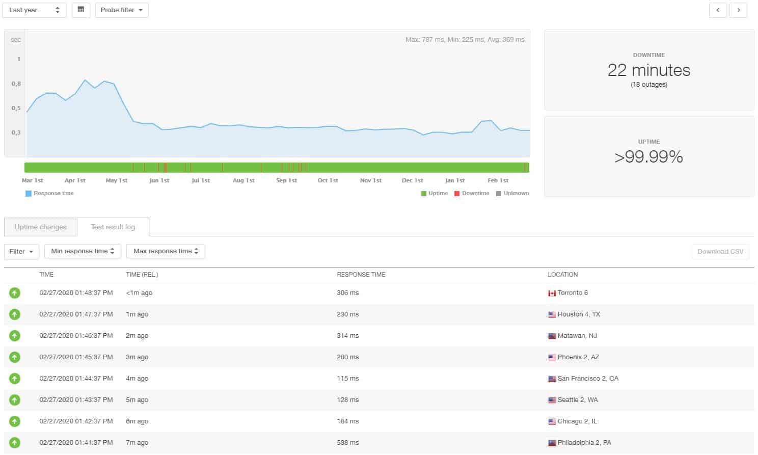 Estadísticas de 12 meses de HostGator