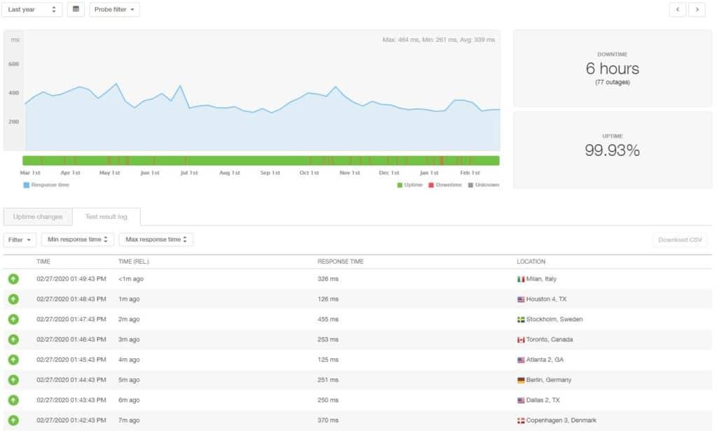 Hostinger statistieken over 12 maanden