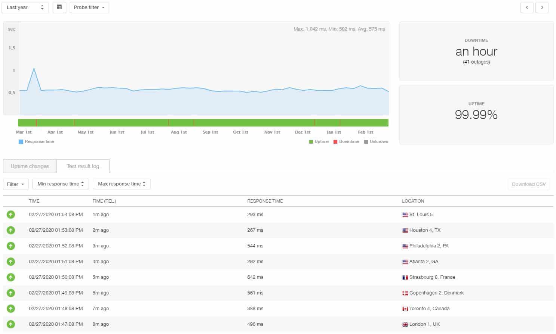 Site5 estadísticas de 12 meses