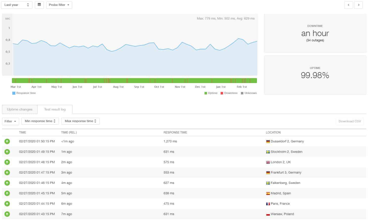 Estadísticas de 12 meses de SiteGround