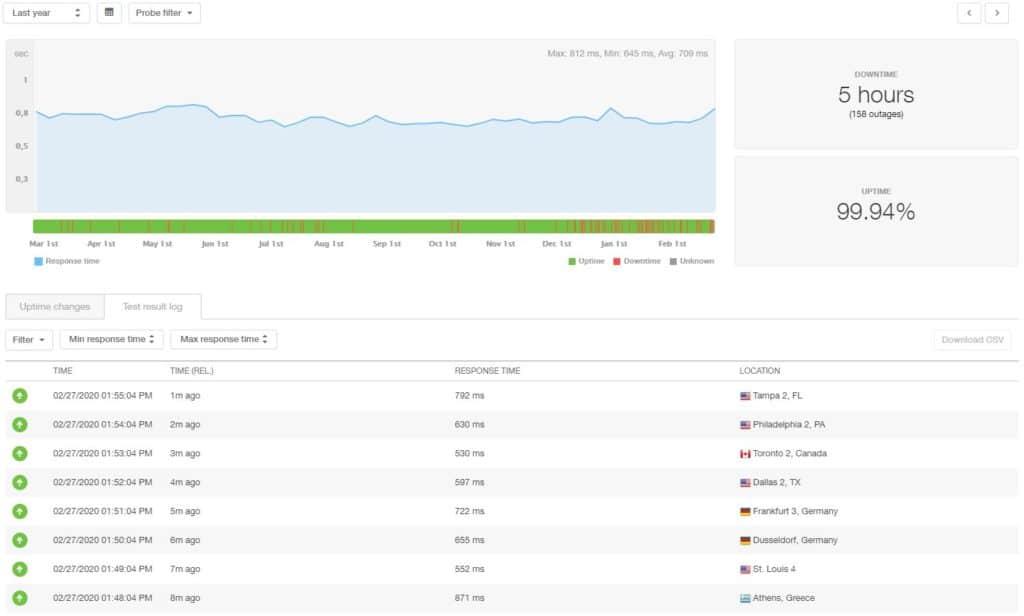iPage statistieken over 12 maanden
