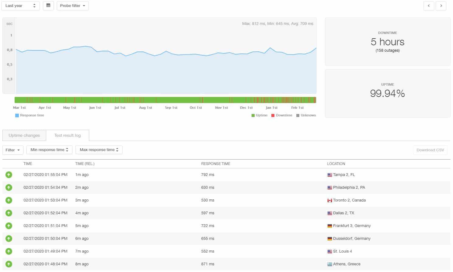 Estadísticas de 12 meses de iPage