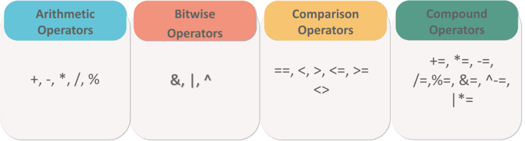 Arithmetic, bitwise, comparison & compound operators