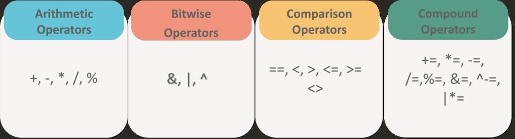Arithmetic, bitwise, comparison & compound operators