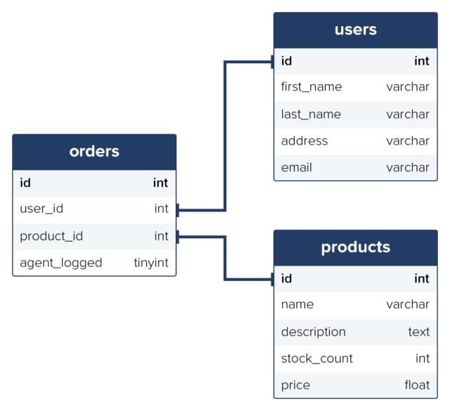 A basic relational database