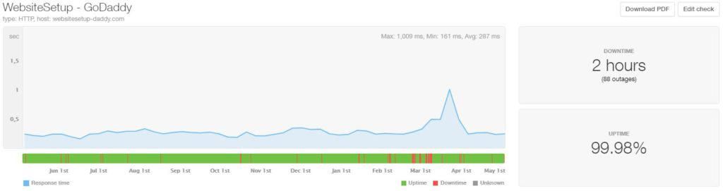 GoDaddy last 12 month uptime and speed