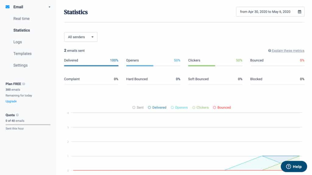 Sendinblue's email marketing statistics dashboard