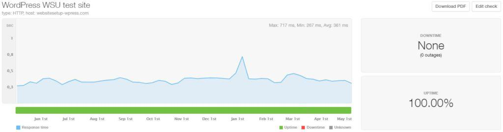 WordPress last 12 month uptime and speed
