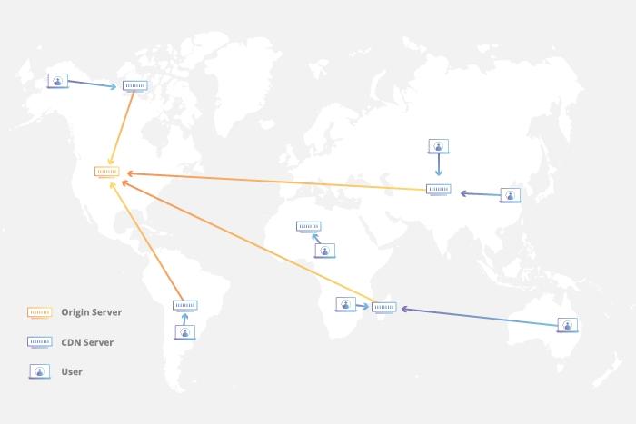 CDN network