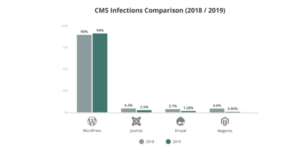 CMS infections comparison
