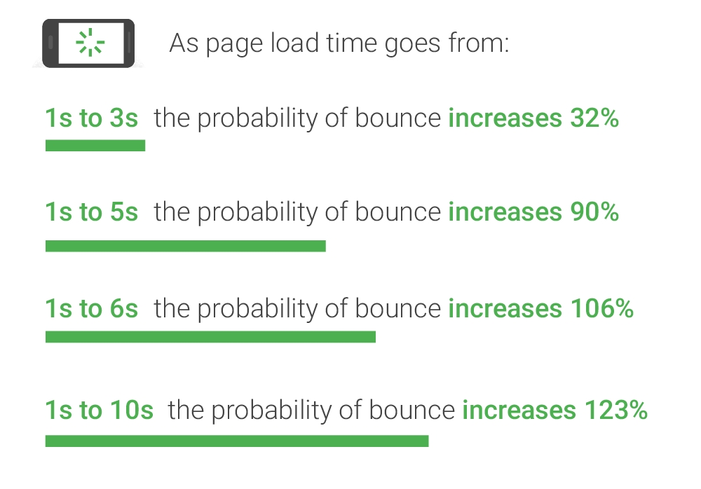 google bounce rates
