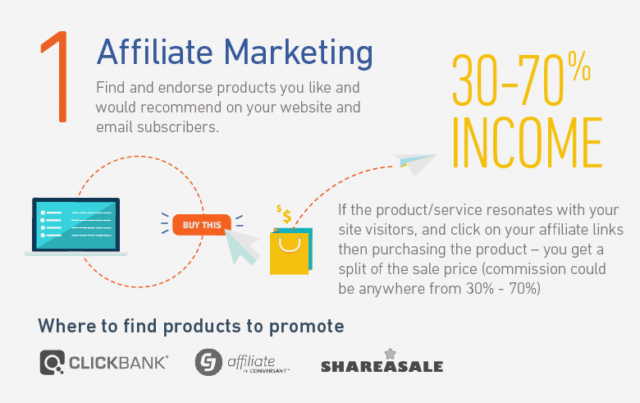 Marketing de afiliados (método 1)