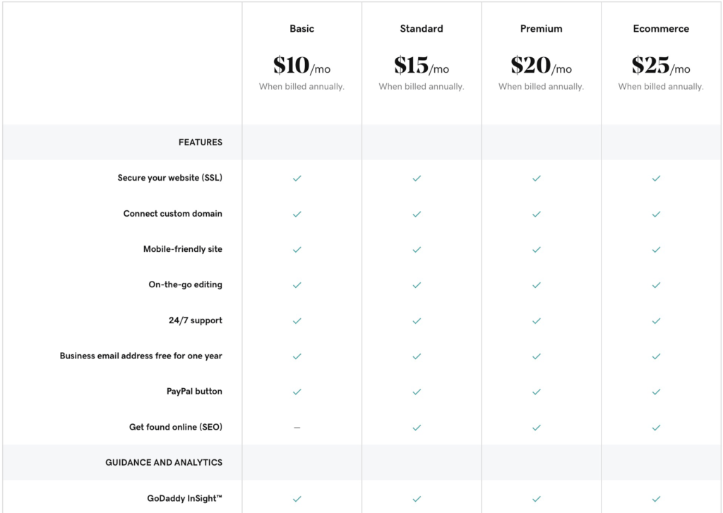 GoDaddy Website Builder pricing list