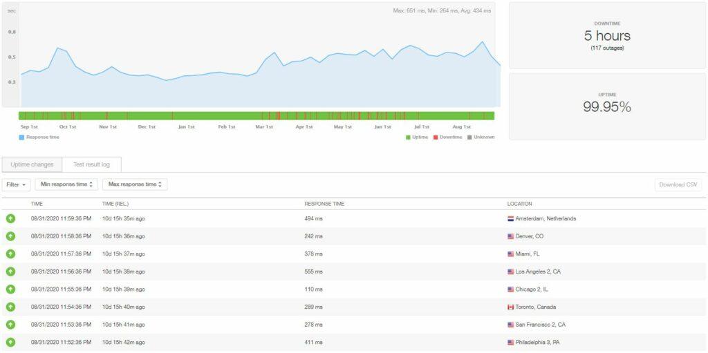 Disponibilité et vitesse de l'hébergement WordPress GreenGeeks