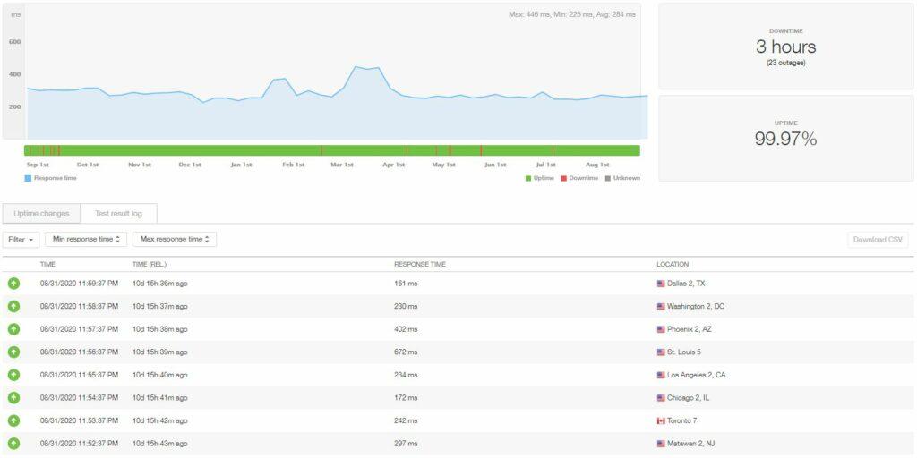 Temps de disponibilité et vitesse de l'hébergement HostGator WordPress