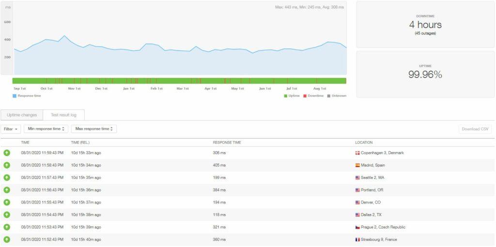 Temps de disponibilité et vitesse d'hébergement Hostinger WordPress