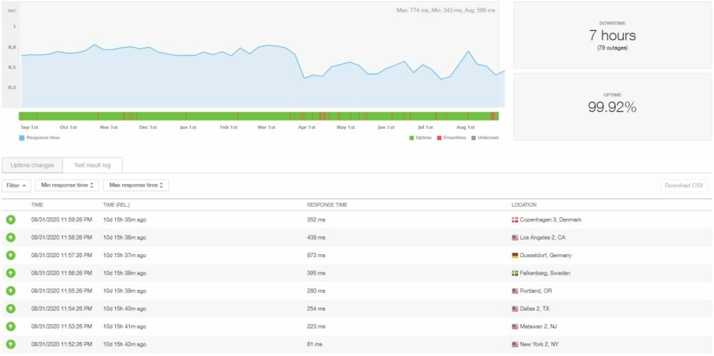 InMotion wordpress hosting uptime and speed