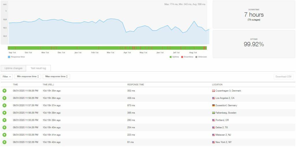Temps de disponibilité et vitesse de l'hébergement InMotion WordPress
