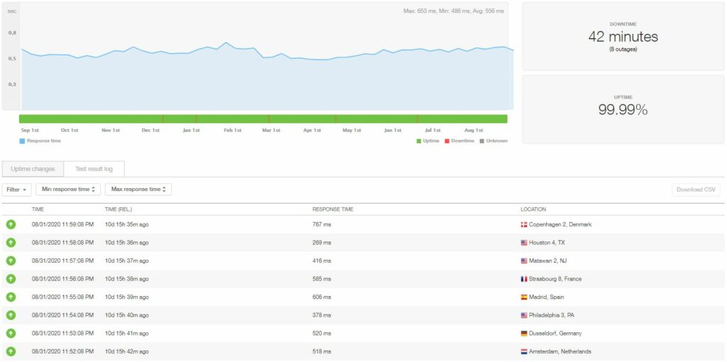 Site5 wordpress hosting uptime and speed