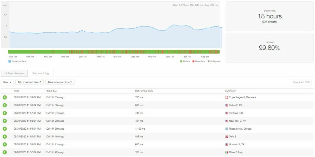 Temps de disponibilité et vitesse de l'hébergement iPage WordPress